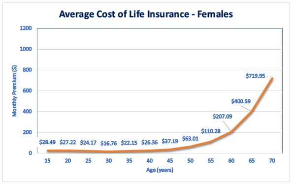 Average Cost of Life Insurance - Females