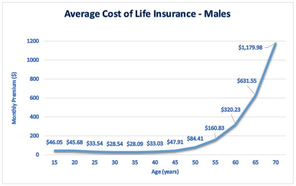 Average Cost of Life Insurance - Males