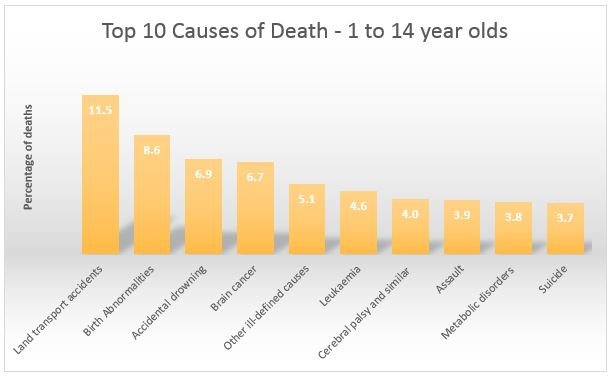 Top 10 causes of death 1-14 year olds