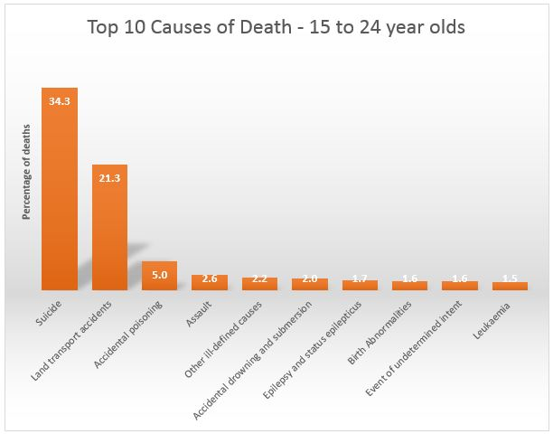 Top 10 causes of death 15-24 year olds