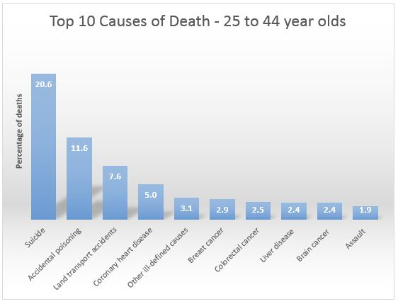 Top 10 causes of death 25-44 year olds