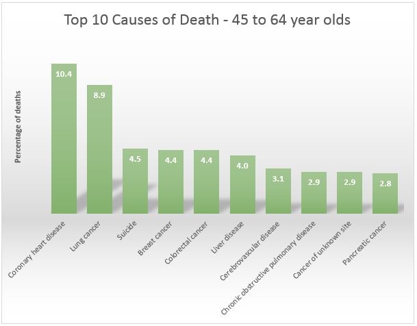 Top 10 causes of death 45-64 year olds