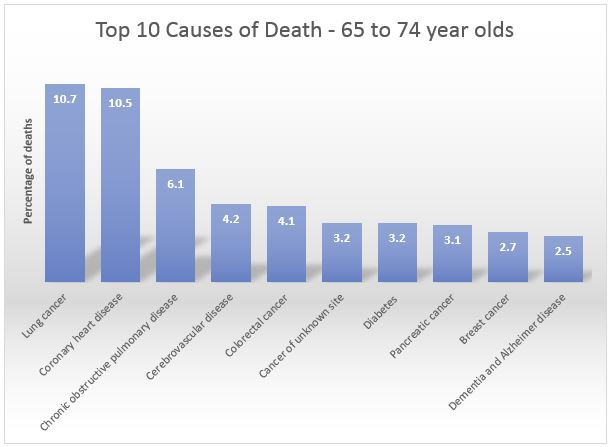 Top 10 causes of death 65-74 year olds