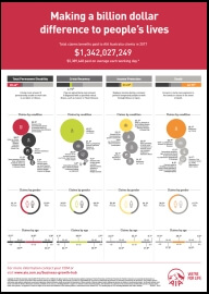 2017 AIA Insurance Claims Statistics Report