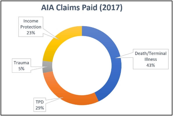 2017 AIA Claims Statistics Graph