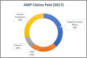 2017 AMP Insurance Claims Statistics Graph