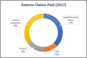 2017 Asteron Insurance Claims Statistics Graph