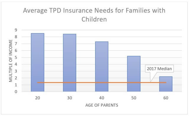 underinsurance compared to TPD insurance needs