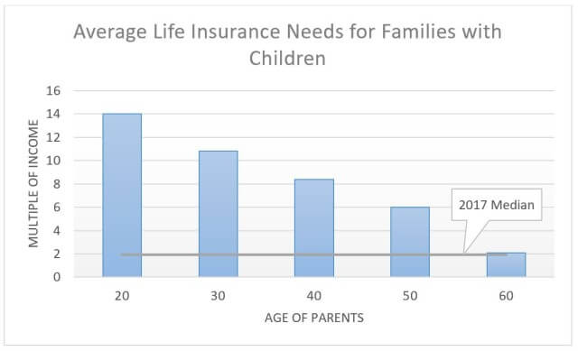 underinsurance compared to life insurance needs