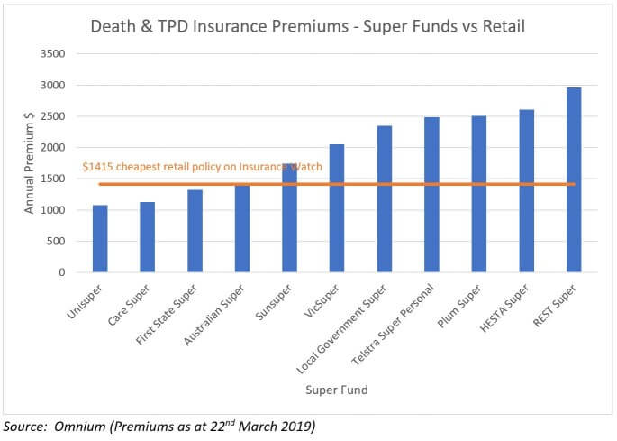 comparison of super insurance premiums