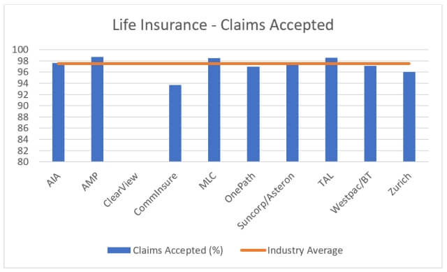 life insurance claims acceptance rates