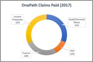 2017 OnePath Insurance Claims Statistics Graph