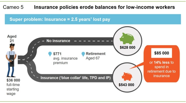 how super insurance premiums reduce retirement balances