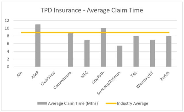 TPD insurance average claim times