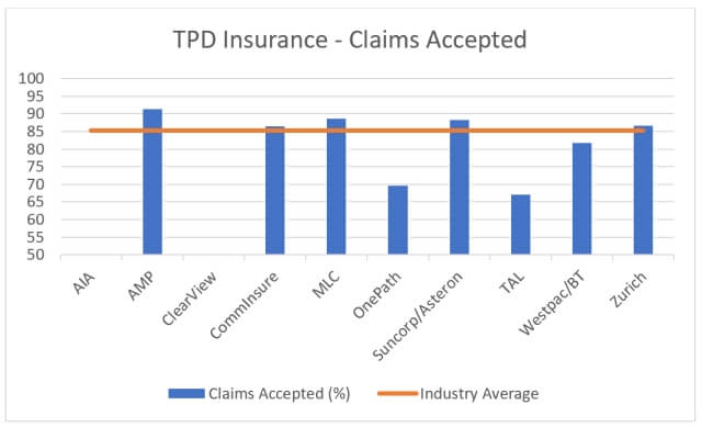 TPD insurance claims acceptance rates