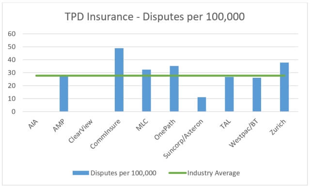 TPD insurance disputes by insurer