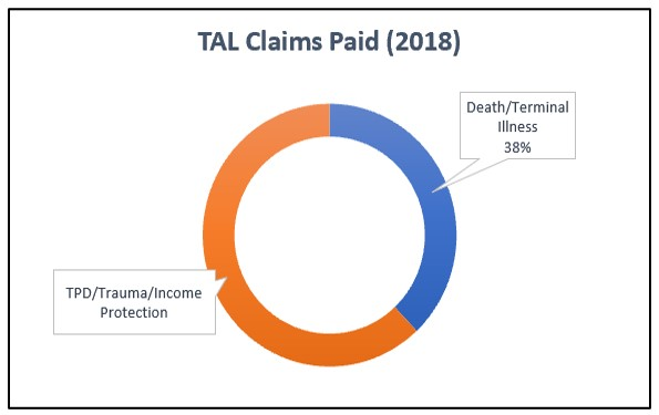 2018 TAL Insurance Claims Statistics Graph
