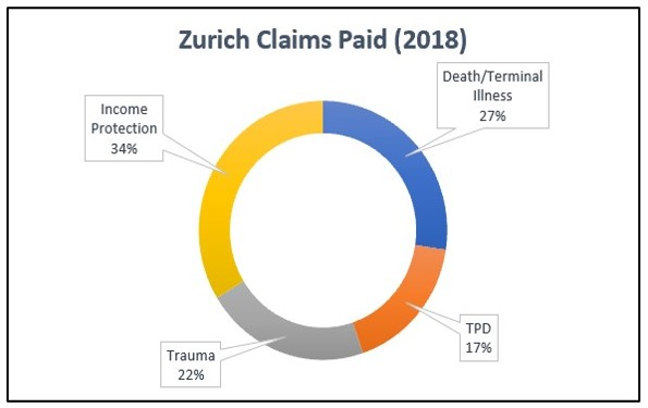 2018 Zurich Insurance Claims Statistics Graph