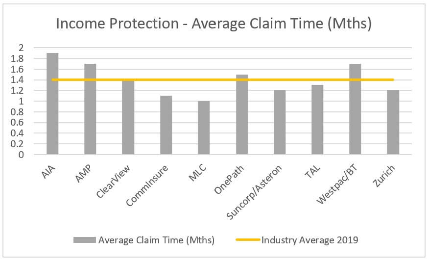 income protection average claims time