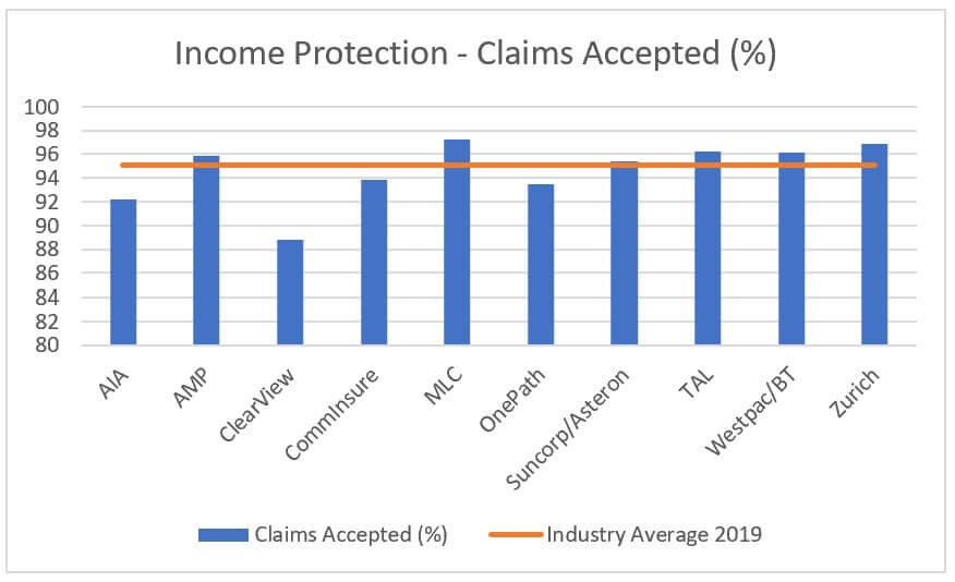 income protection claims acceptance rates