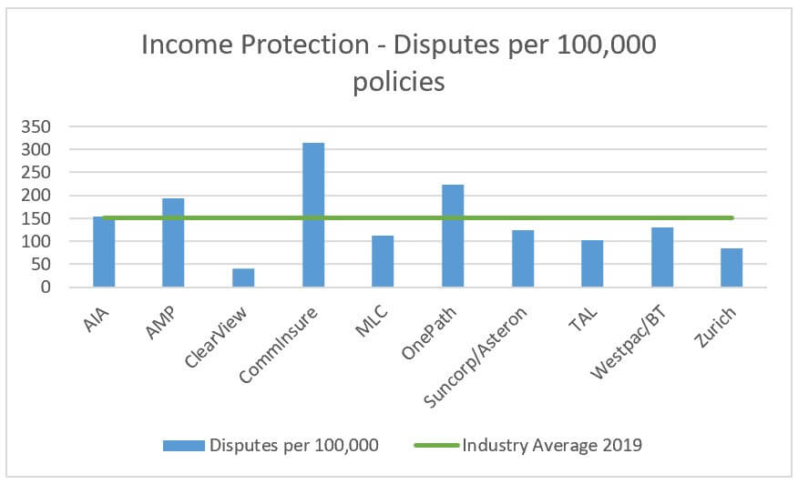 income protection disputes by insurer