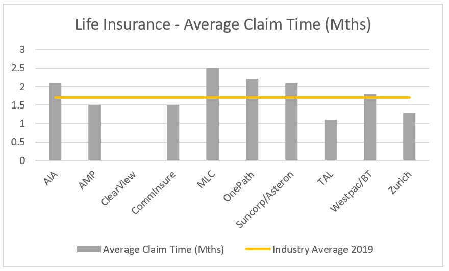 life insurance average claim times