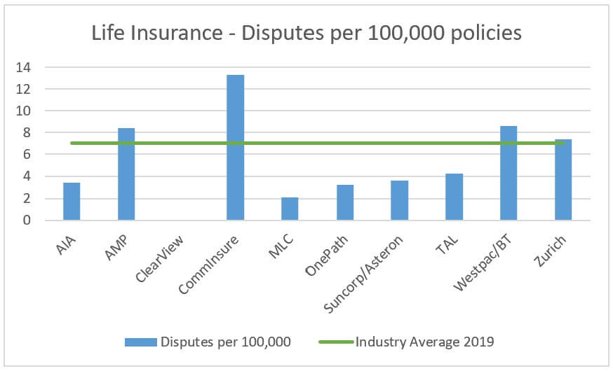 life insurance disputes by insurer