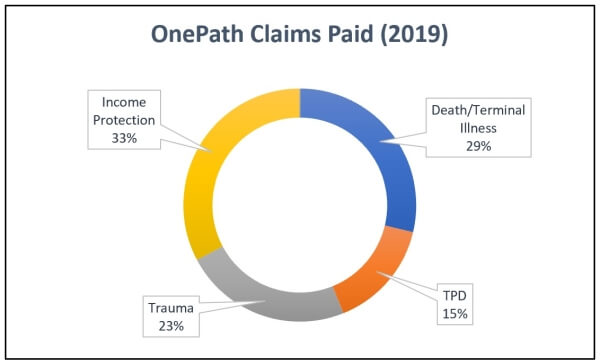 2019 OnePath Insurance Claims Statistics Graph