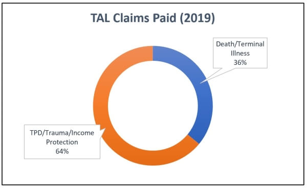 2019 TAL Insurance Claims Statistics Graph