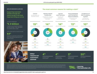2019 TAL Insurance Claims Statistics Report