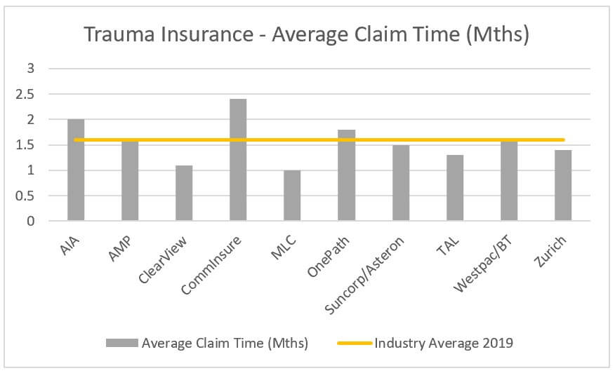 trauma insurance average claim times