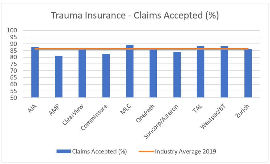 trauma insurance claims acceptance rates