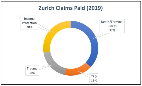 2019 Zurich Insurance Claims Statistics Graph